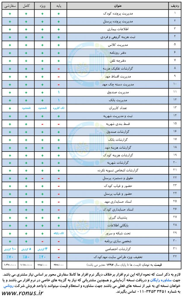 قیمت نرم افزار مدیریت مهد کودک و پیش دبستانی رنگین کمان شرکت روناس